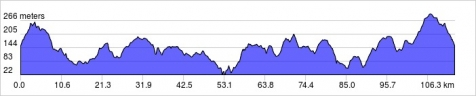 Martello 110 kms Profile